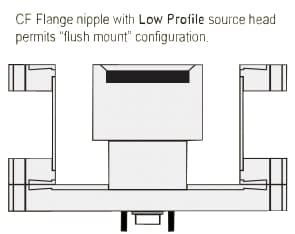 RF/DC low profile sputtering source for 1.5