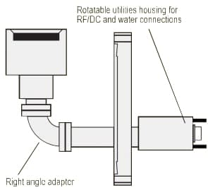 RF/DC right angle sputtering source for 1.5