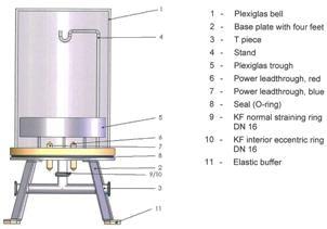 Plexiglass Bell Jar including base plate with 4 feet